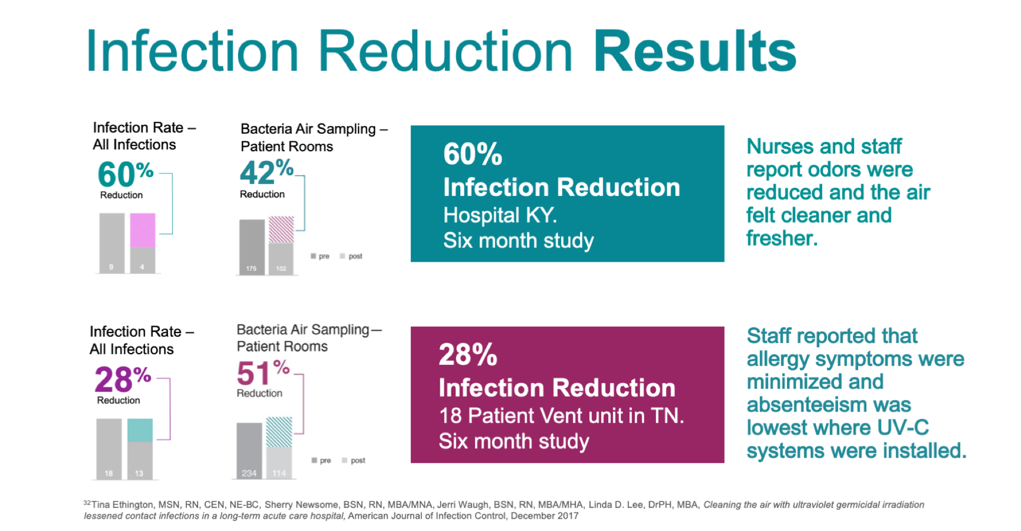 Infection Reduction results